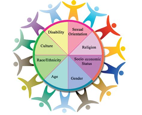 challenges  managing diversity culcipaye