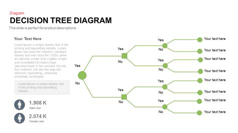 Decision Tree Diagram Powerpoint And Keynote Template Decision Tree Template