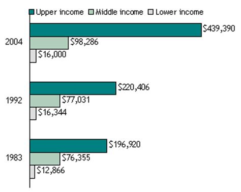average net worth upper middle class median net worth of lower middle and upper income