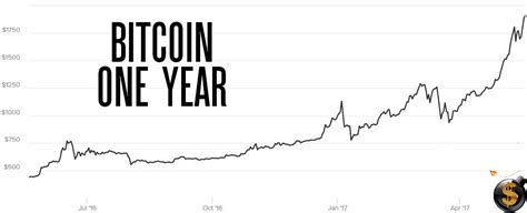 bitcoin year bitcoin hulk smash through 1 900 and we answer our