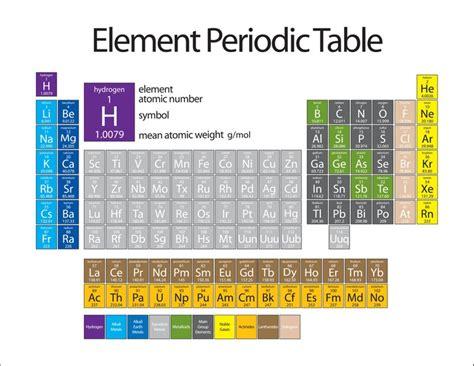 poster tavola periodica poster elemento tavola periodica pixers 174 viviamo per