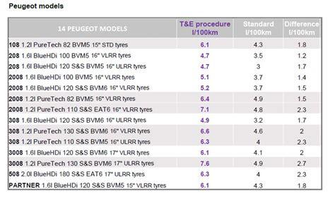 tabla de avaluos vehiculos 2016google tabla avaluo impuesto autos 2016 tablas de avaluo para