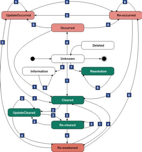 event diagram event state diagram