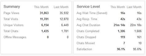 tutorial carding mei 2015 zopim chat stats report pusathosting mei 2015