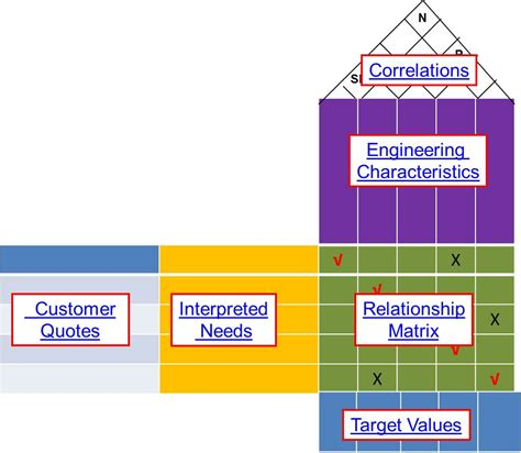 design engineer qualities specifications and the house of quality new product design
