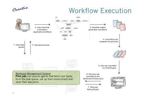 distributed workflow engine a science gateway for workflow executions and non