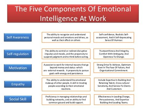 Emotional Intelligence At Work what makes a leader
