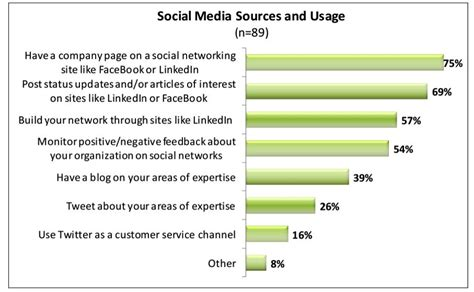 Importance Of Networking In Mba by Importance Social Media What Is Social Media Hide