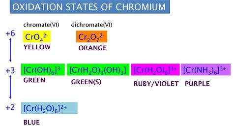 chromium color chromium cobalt vanadium and manganese chemistry