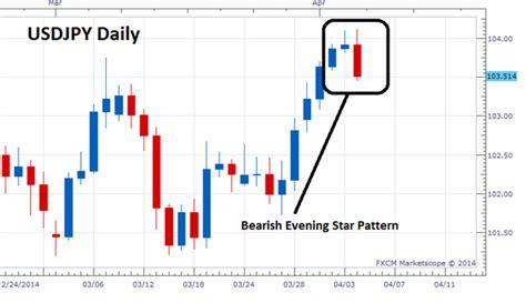 forex cypher pattern dubai stock options vested forex evening star dubai stock options vested