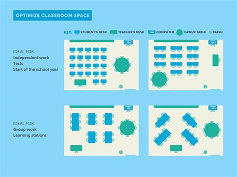 classroom layout and grouping of students 20 ideas to promote more creativity in your classroom