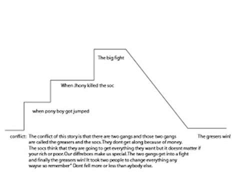 the outsiders plot diagram mr rachlin s class the outsiders plot diagram
