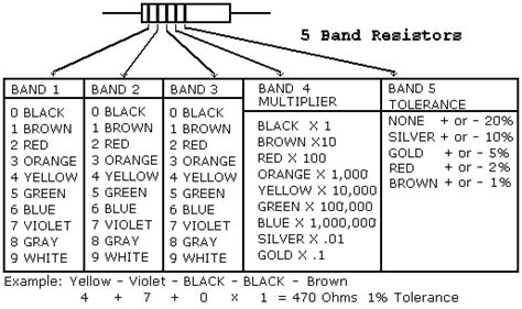 5 band resistor color code table 4 band resistor calculator