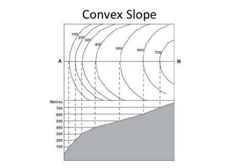 how to draw contour diagrams concave convex slopes images