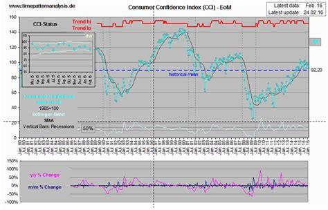 analysis pattern time stimmung verschlechtert sich