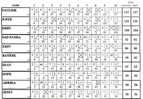 Ten Pin Bowling Score Sheet Template by Pin Bowling Score Sheet Esurveyqccom Home Printable Tenpin