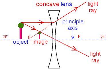 diverging lens diagram gcse physics what is the diagram for a concave lens