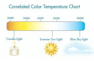 correlated color temperature correlated color temperature cct chart