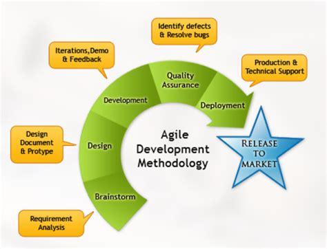 agile software development process diagram 5 best images of project methodology diagram agile