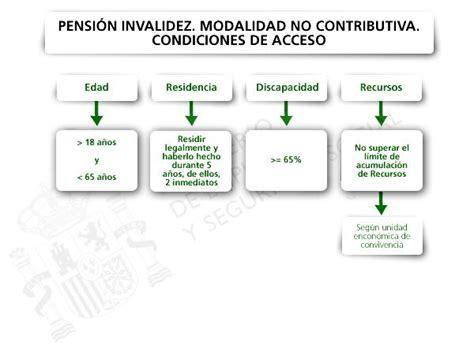 pensiones no contributivas ejercicio 2016 newhairstylesformen2014 pension por discapacidad 2016 argentina cobra
