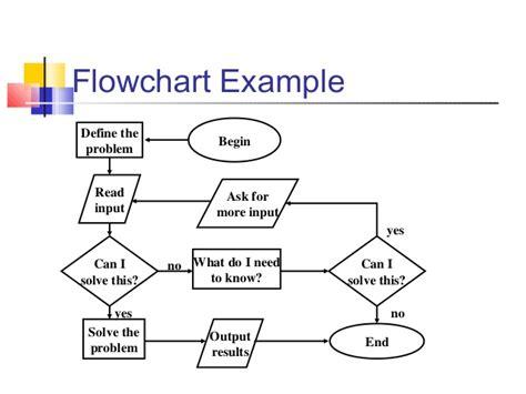 flowchart problem solving flowchart exle problems algorithms and flowcharts
