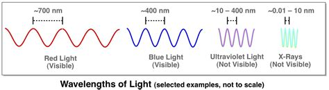 Wavelength Of Light by Days And The Chemistry They Cause I Can Has Science