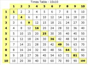 30 times tables multiplication times tables times