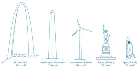 how high is 150 meters about wind turbines eurus energy america