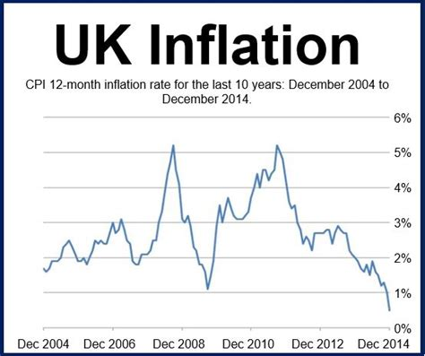 consumer price inflation march 2014 ons uk december inflation halves to 0 5 from 1 in november