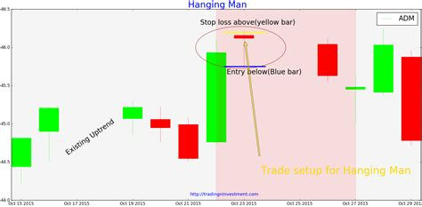 candlestick pattern entry stock trading strategy for hanging man candlestick pattern