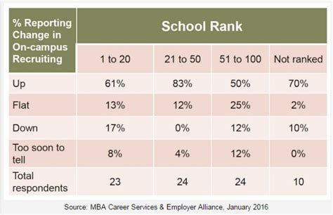 Outlook One Year Mba Ranking by Mba Class Of 2016 Can Look Forward To Hike In
