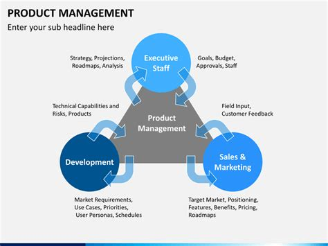 product management plan template product management powerpoint template sketchbubble