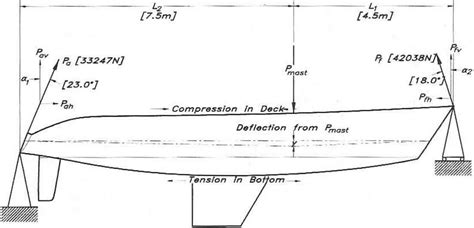 parts of the boat 94 boat hull diagram wiring diagram