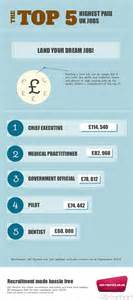 infographic the top 5 highest paid uk net recruit