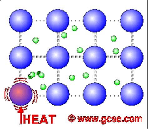 electrical conductors gcse heat 171 kaiserscience