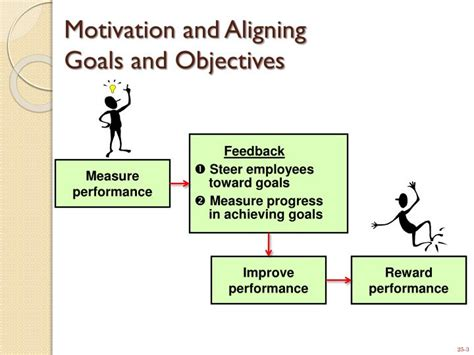 the motivation toolkit how to align your employees interests with your own books ppt rewarding business performance powerpoint