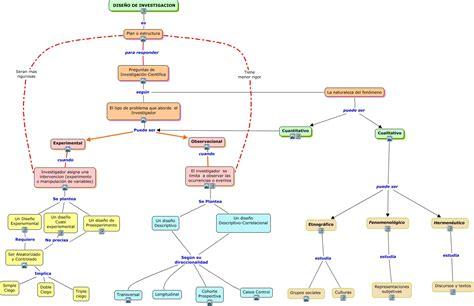 preguntas de investigacion segun kerlinger tarea 2 cual es la taxonomia de los dise 241 os de
