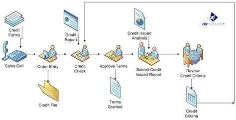 company workflow credit approval process work flow diagram business