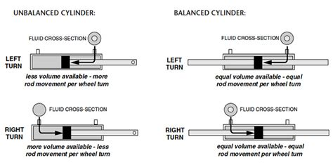 boat hydraulic steering rebuild seastar solutions