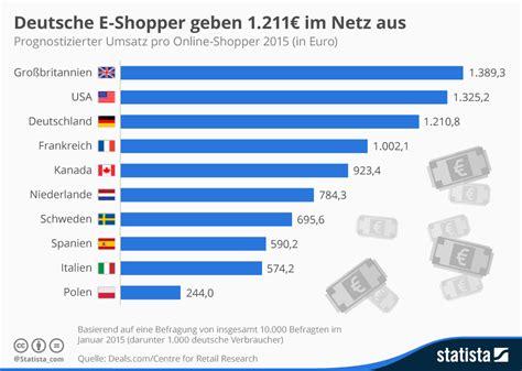 design online shop schweiz infografik deutsche e shopper geben 1 211 im netz aus