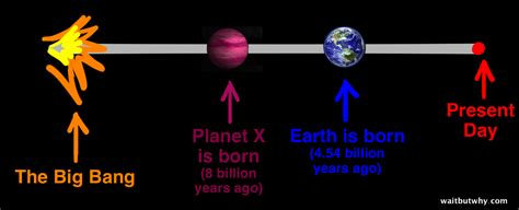 how have we lived without it led animation kitchen the fermi paradox wait but why