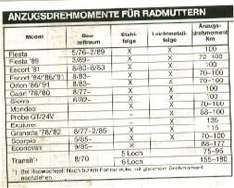 1er Bmw Alufelgen Nm by Drehmoment Radmuttern Bmw Alufelgen