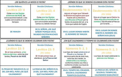 K Significa El Calendario El Pesah De Iaue Y La Pascua De Jesus Taringa