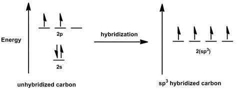 orbital diagram for carbon hybridization uw department of chemistry