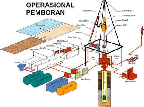 Mesin Bor Besar kipaskipis komponen komponen rig pemboran
