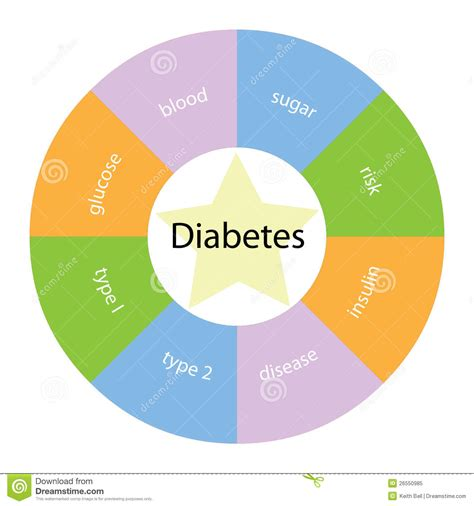 color for diabetes diabetes circular concept with colors and royalty