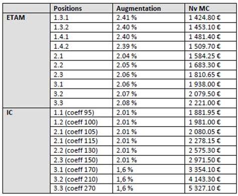 grille des salaires syntec 2016 les minima conventionnels de la branche syntec 183 b 233 tor pub