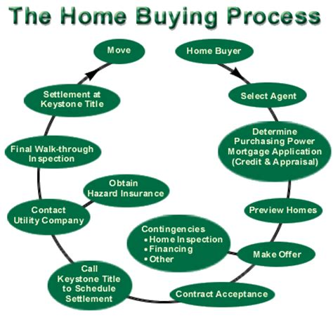 the process for buying a house home buying process quotes