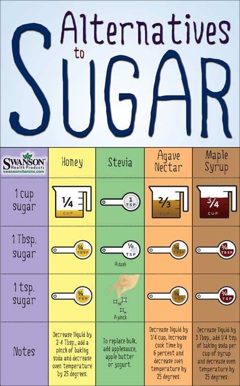 7 steps to get sugar and carbohydrates healthy for healthy living with a low carbohydrate anti inflammatory diet healthy living series volume 1 books sugar substitutes chart easily replace sugar in recipes