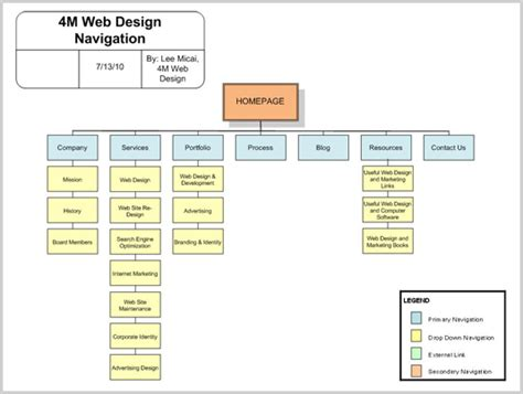 diagram website website navigation diagram wiring diagram